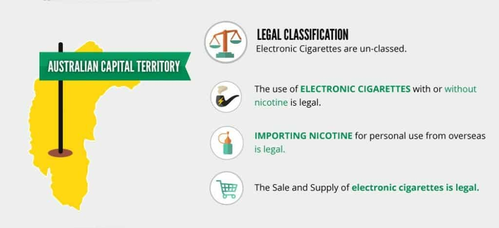 Vaping laws in Australian Capital Territory