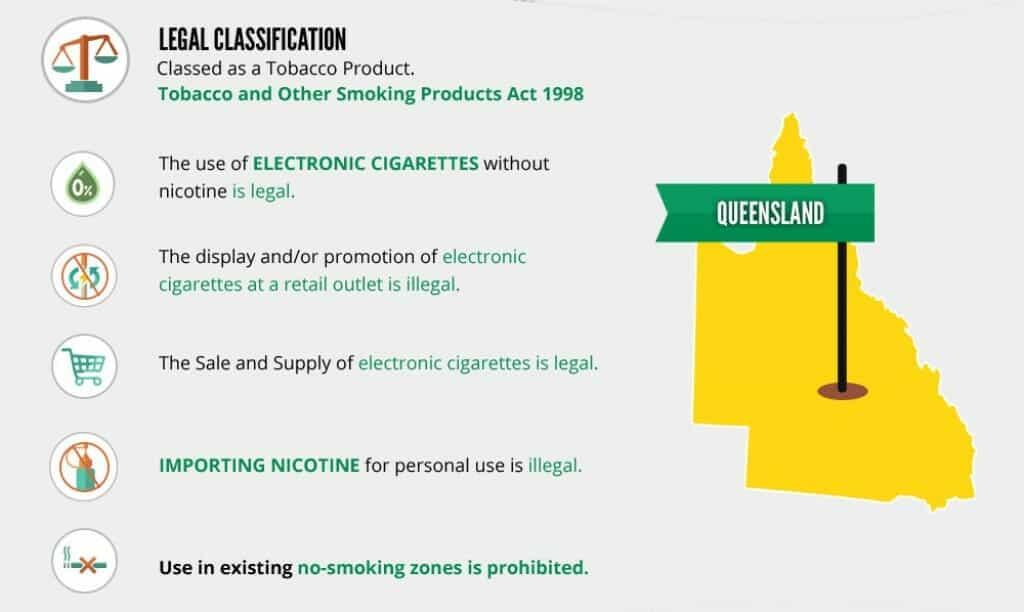 Vaping Laws In Queensland