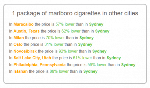 Cost of cigarettes in Sydney vs other cites